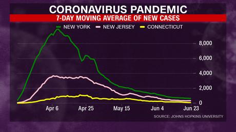 Rata-rata bergerak 7 hari dari kasus baru telah menurun di New York, New Jersey dan Connecticut.