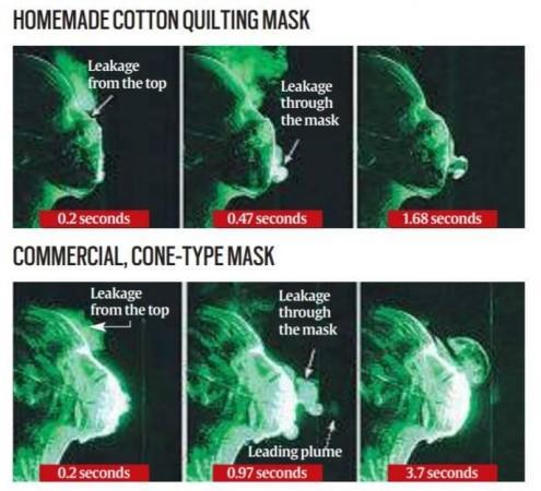 Tes masker wajah