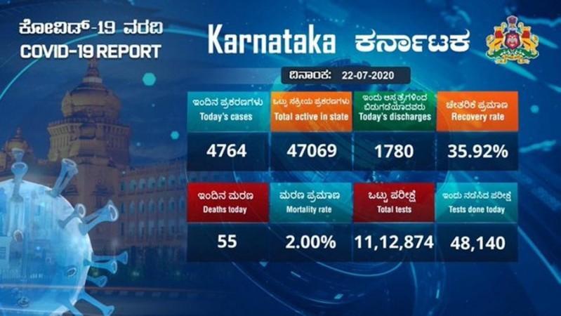 Kasus korona Karnataka untuk 22 Juli